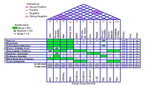 membuat qfd ejemplos gr 225 ficos statgraphics