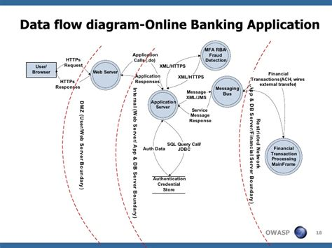 application data flow diagram threat model