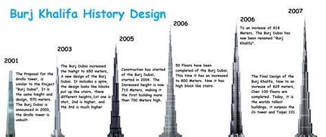 Burj Khalifa Floor Plans by Burj Khalifa History Design By Swagmasterparakeet91 On