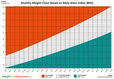 weight chart healthy weight chart showing healthy weight weight loss resources