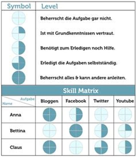 Mba Team Skills Matrix by Display S Skills Knowledge And Interests In A