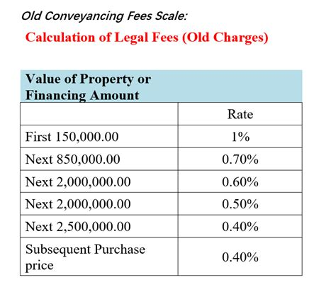 fees to pay when buying a house how legal fees increased affects homeowners malaysia
