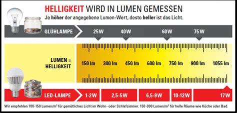 Candela Lumen Tabelle by Led Leuchtdiode 187 Begriffserkl 228 Rung Im Len Lexikon