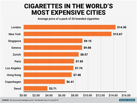 most expensive cities in the world for a haircut revealed cost of cigarettes most expensive cities business insider