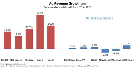 digital search how ad spending on mobile will grow faster than on any