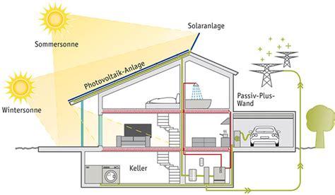 Schlechte Energie Im Haus by Das Plusenergiehaus Bauunternehmen24