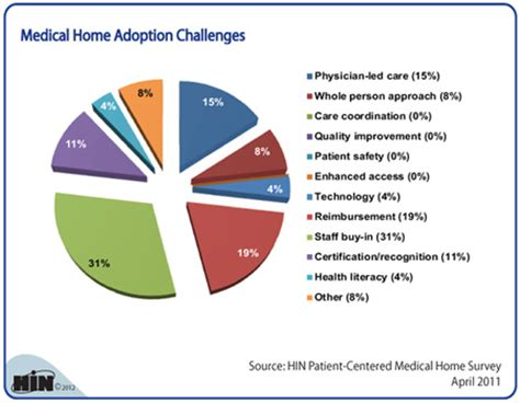 patient centered home model