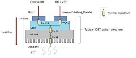 diode thermal resistance understand the thermal effects of power electronics national instruments