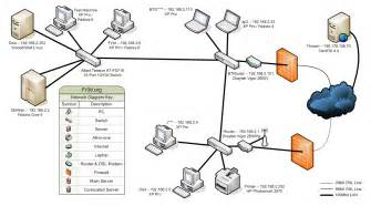 Advanced Home Network Design by 5 Best Images Of Visio Network Diagram Firewall Firewall