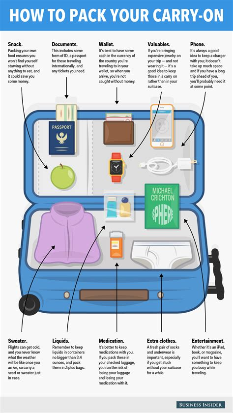 carry on baggage carry on here s what you should pack in your carry on bag