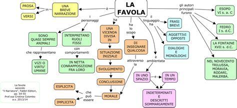testo favola italiano1 on literary elements writers