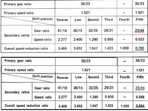 Suzuki Jimny Gear Ratios Suzuki Club Uk View Topic 410 Gearboxes Differences