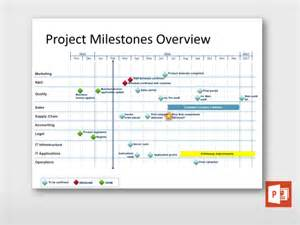 Milestone Template by Project Milestones Overview Project Templates Guru