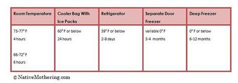 how is breastmilk at room temperature breastmilk storage and handling guidelines mothering mothering