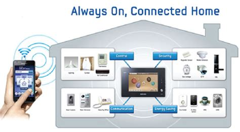 home automation networking systems