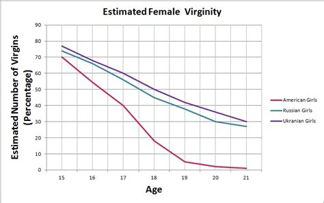 statistics us shaved average age to lose virginity in united states hot porno