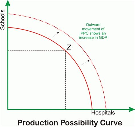 ppc diagram production possibility curve production possibility