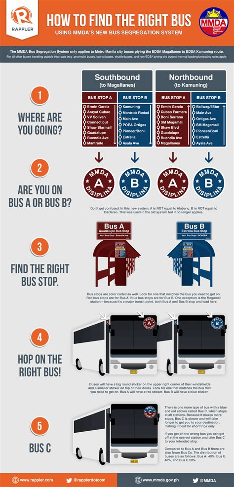 Cover Stop R New 1 infographic how to find the right on edsa