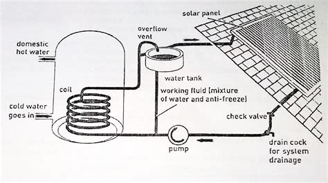 solar heater diagram the diagram shows a solar water heating system from a