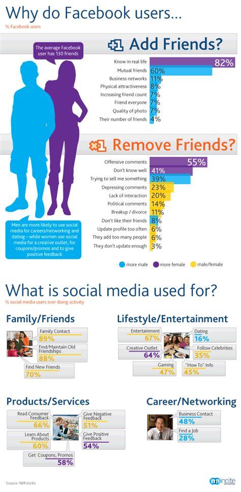 preguntas en frances con pourquoi facebook friendship survival of the friendliest online