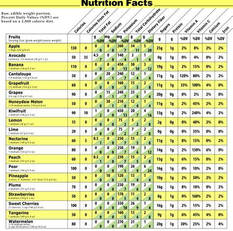 1 fruit calories fruit calorie chart calories in fruits and vegetables
