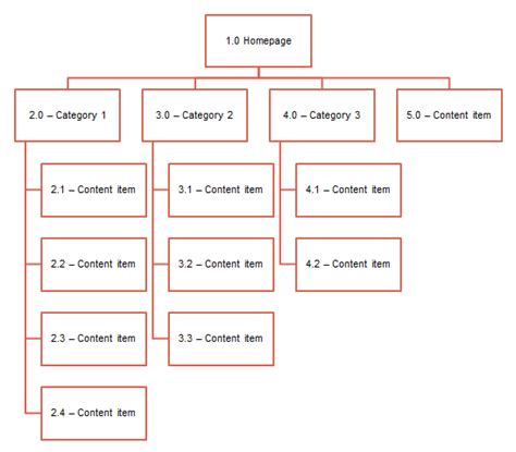 basic layout meaning sitemaps the beginner s guide the ux review