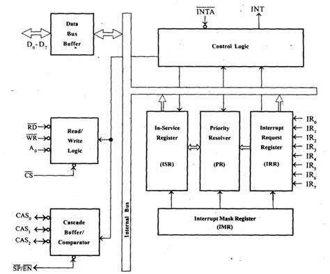 8237 block diagram cse cs2252 cs42 10144 cs403 80250010 ec1257