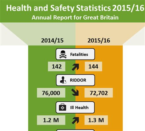 infographic  hse health  safety statistics shp
