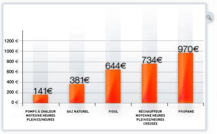 Cout Pompe A Chaleur 2198 by Chauffage Piscine Conseil Prix Discount