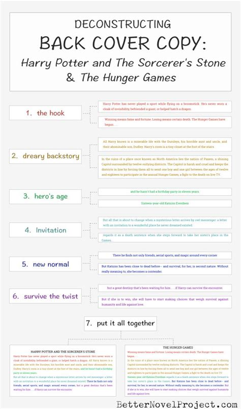 Deconstructing Back Cover Copy Infographic Spreadsheet The O Jays The Hunger Game And Novels Writing A Blurb Template