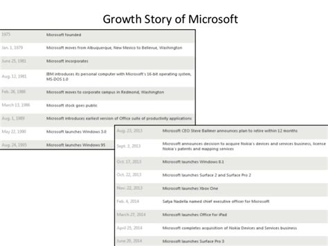 Uw Milwaukee Mba Ranking by Growth Story Of Microsoft
