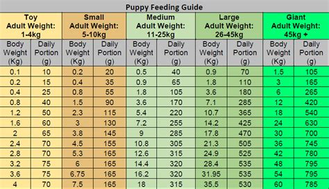 puppy feeding guide 4health puppy food feeding guide recipes food