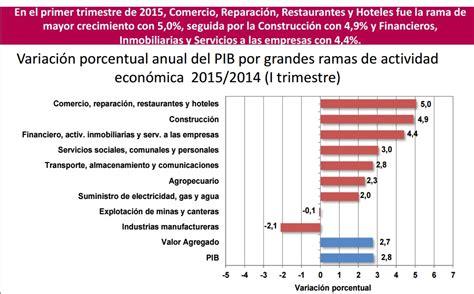 pib de colombia 2016 ultimos resultados de las loterias de colombia