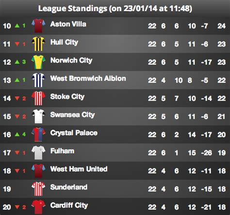 epl table bottom premier league betting relegation