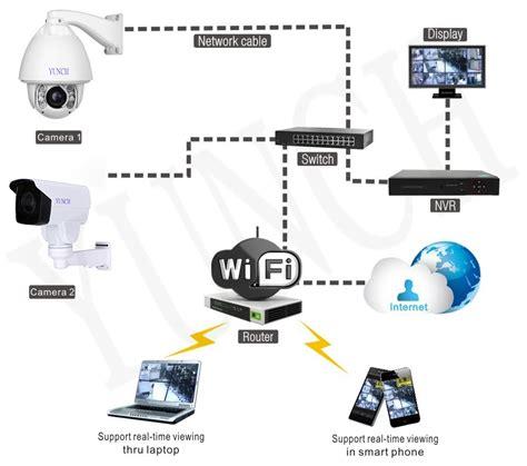 Ipcam Ptz High Speed Dome Ir 30x Optical Zoom Cctv Ip poe cctv ip 20 30x zoom high speed dome