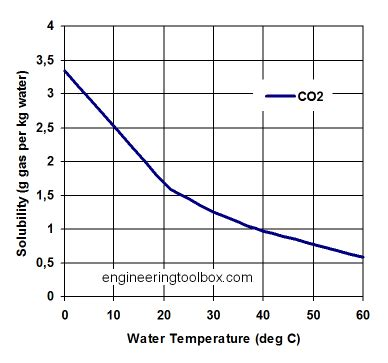 study  temperature rise  caused   increase      watts