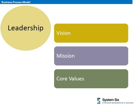 On Mission And Leadership vision mission values system six bookkeeping seattle wa