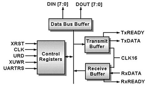 Uart Transmitter And Receiver Block Diagram