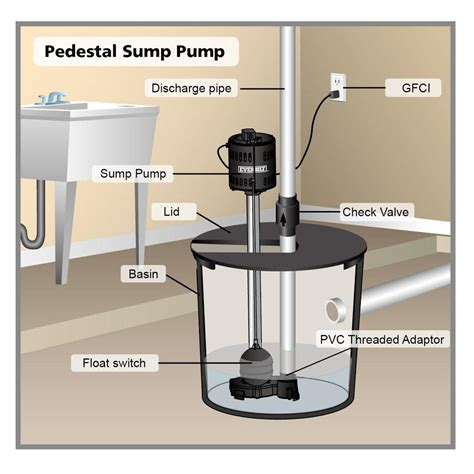 buying a house with a sump pump buying a house with a sump 28 images sump drain city plumbers toronto best