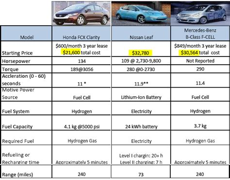 Electric Vehicle Battery Cost Comparison Hydrogen V S Battery In Commercialized Vehicle