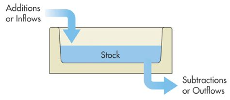 bathtub model economics how do stock flow relations work in economics and are they