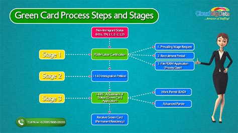 greencard applications for eb 1a b and eb 2 niw green card processing steps eb2 infocard co