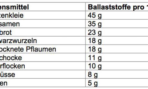 ballaststoffe tabelle wundermittel ballaststoffe