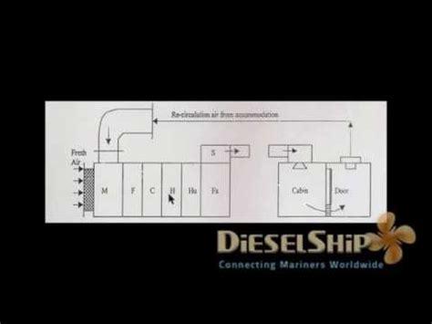 youtube layout explained air handling unit components explained youtube