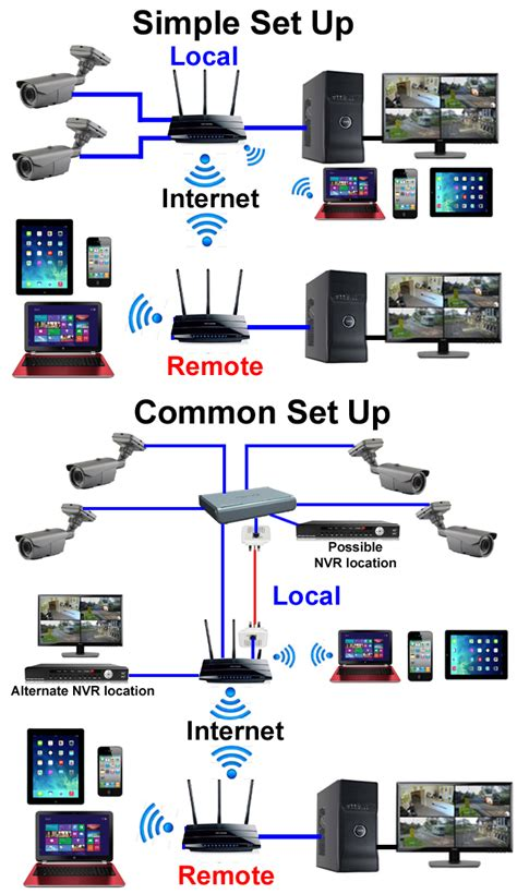 home cctv layout networking layout cctv