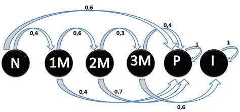 diagrama de transicion cadenas de markov investigaci 243 n de operaciones ii cadenas de markov