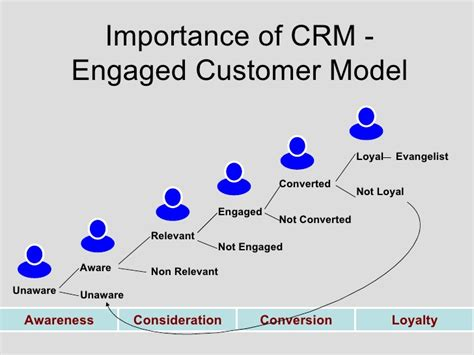 you need a crm a customer relationship management app 10 reasons why crm is important