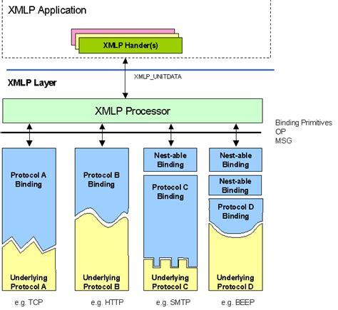 lotus notes protocol xml protocol abstract model