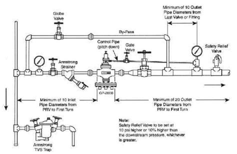 conclusion layout and piping of the steam power plant system high pressure steam boiler piping diagram plumbing and