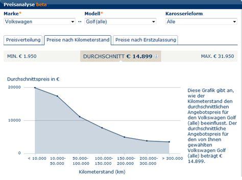 Auto Wertverlust Kurve by Informatik 187 Zeitwert Eines Autos